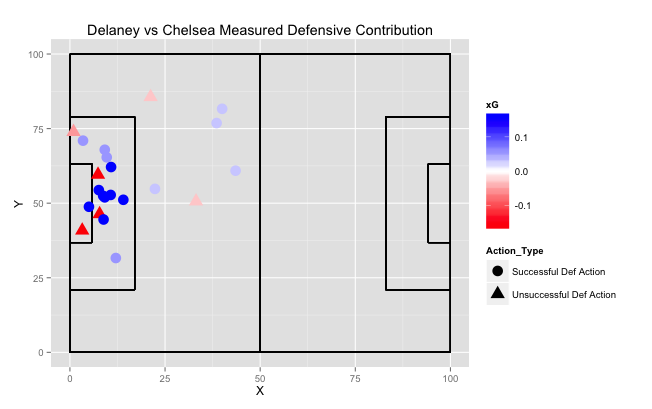Visualizing and Measuring Defensive Contribution